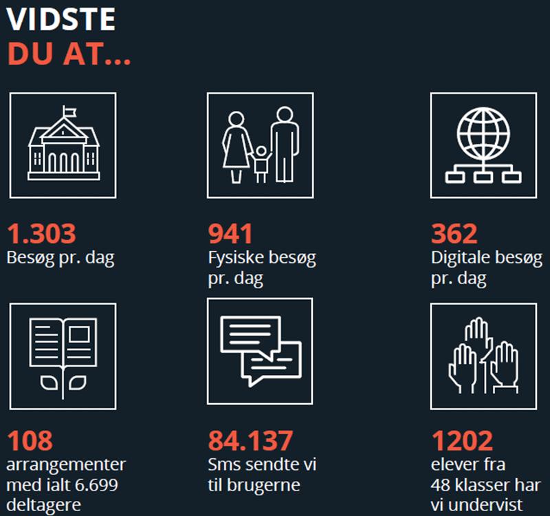 Hver dag har vi 1303 besøg. Ve sender 84.137 sms'er og har undervist 48 klasser